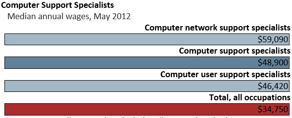 Computer Support Specialist annual wage